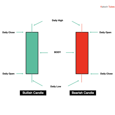 Candle structure - Trading charts
